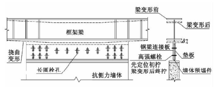 钢框架-预制混凝土抗侧力墙装配式结构