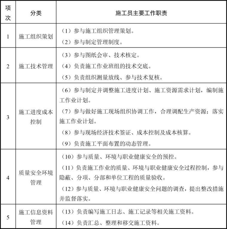 官方标准!八大员岗位职责及专业技能要求