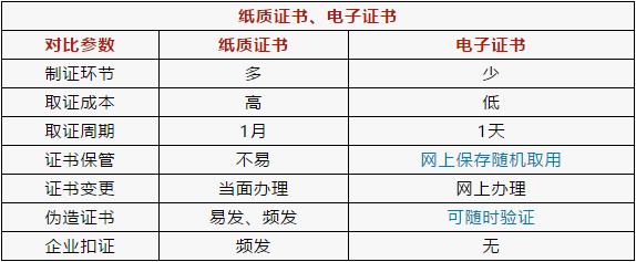 建造师、造价等32项职业资格将启用电子证书_6