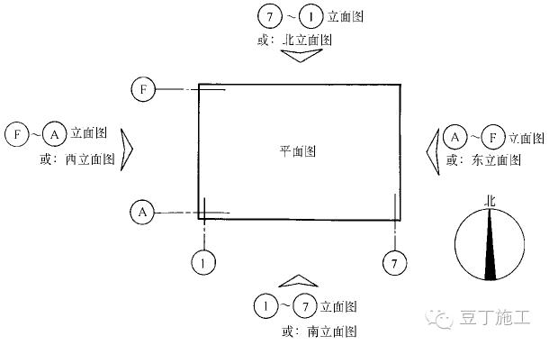 平面图、立面图、剖面图包含的图纸信息_6