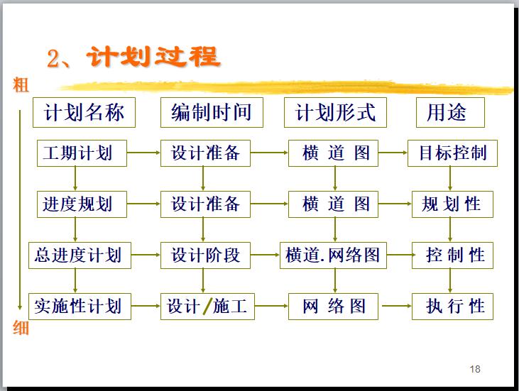 工程项目进度计划过程