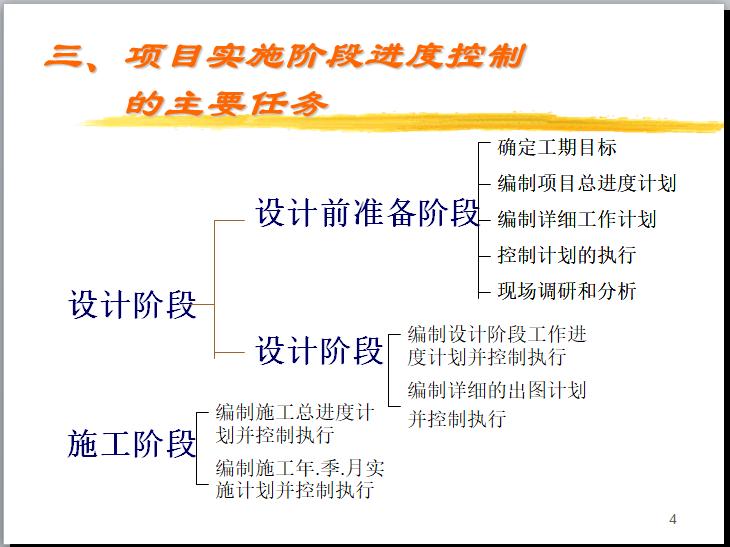 项目实施阶段进度控制的主要任务