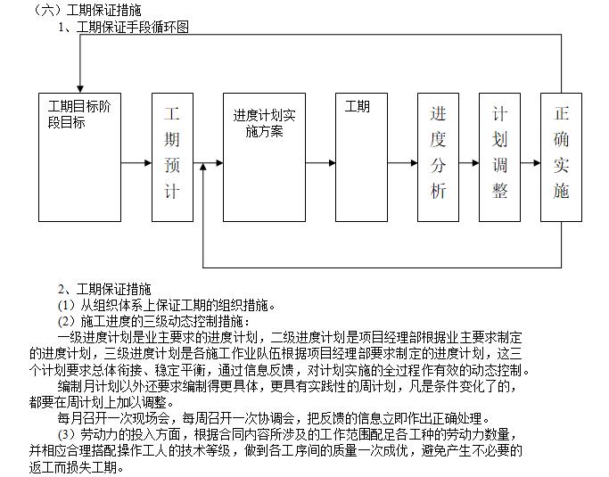 工期保证手段循环图
