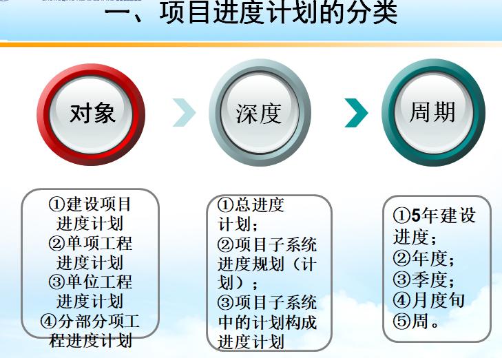 项目进度计划的分类