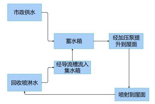 喷淋用水循环流程图