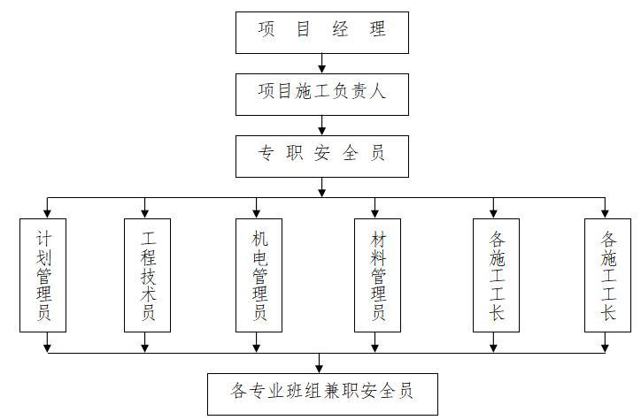 [重庆]建筑工程现场施工安全文明施工方案