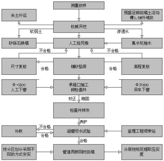 排水流程图