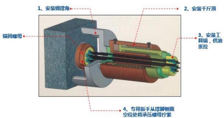 低回缩锚具二次张拉机具安装示意图
