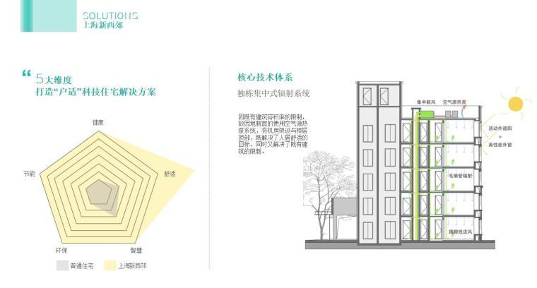 绿色建筑与老旧住区改造案例及思考 (7)
