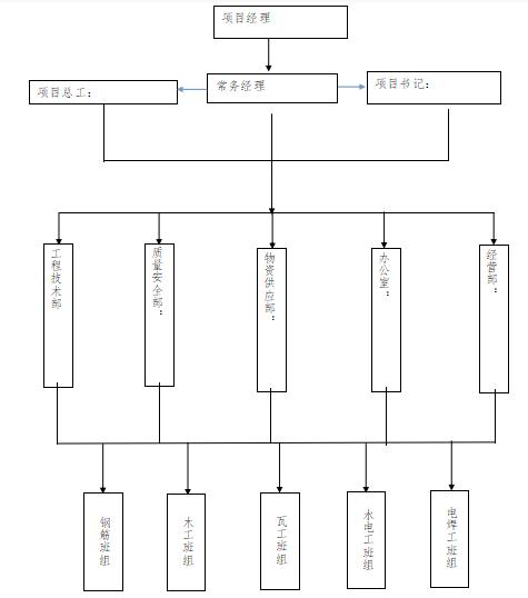 34文明施工管理组织和管理网络