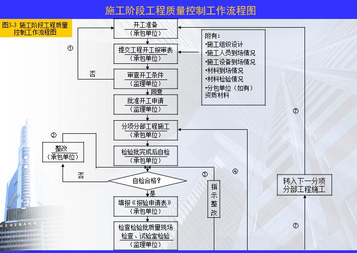 施工阶段工程质量控制工作流程图