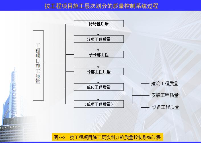 按工程项目施工层次划分的质量控制系统过程