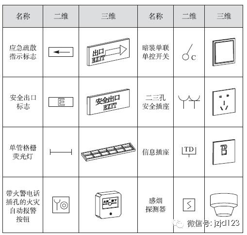 欧美标准电气资料下载-BIM电气设计案例讲解