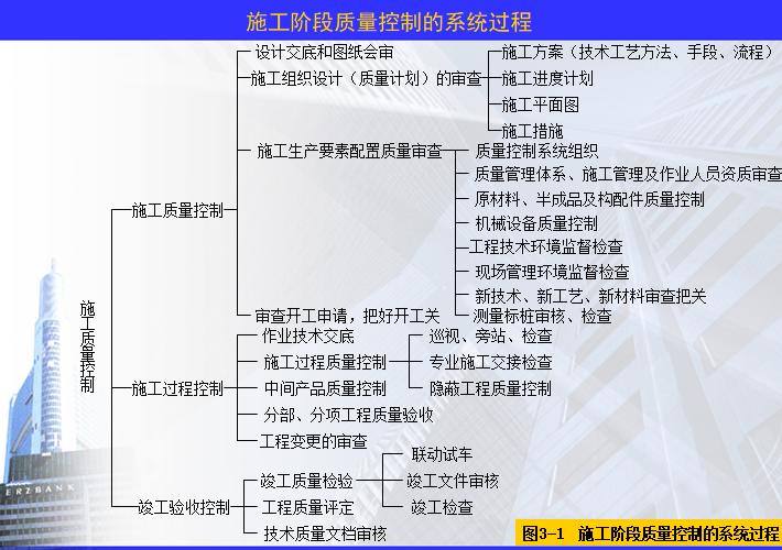 施工阶段质量控制的系统过程