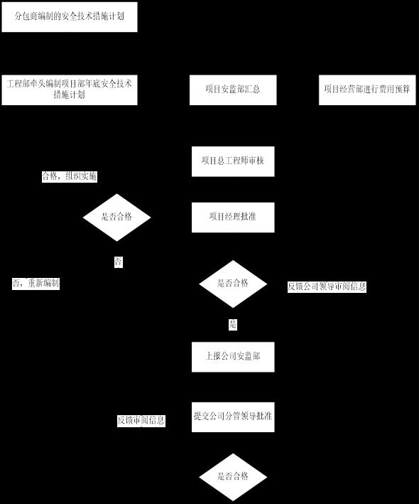 35安全技术措施计划编制审批流程图