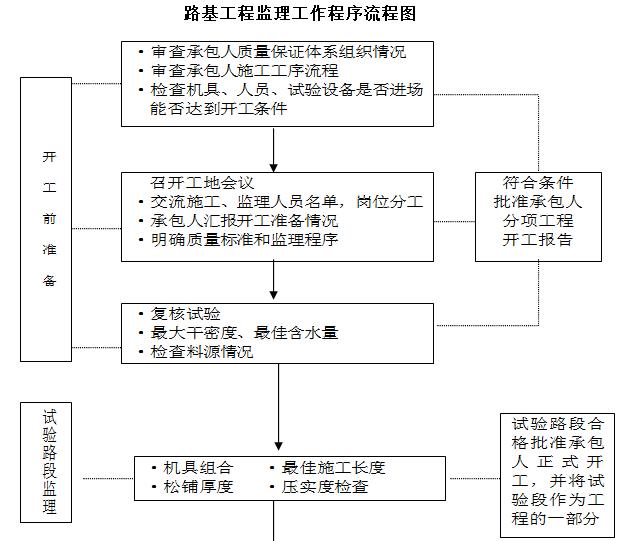 路基工程监理工作程序流程图