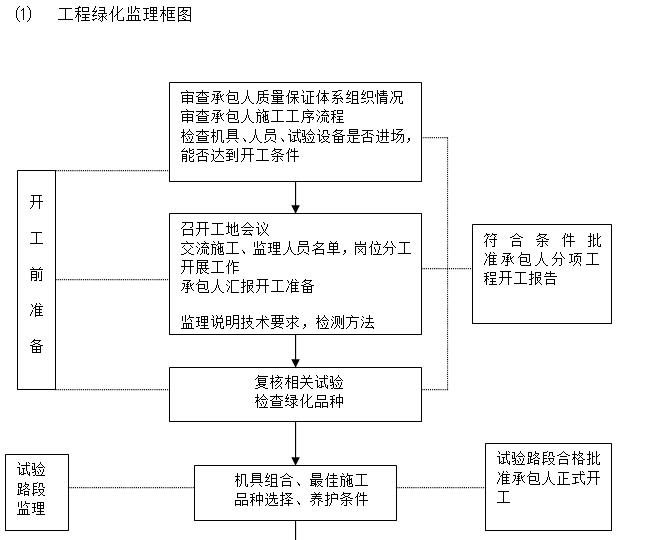 工程绿化监理框图
