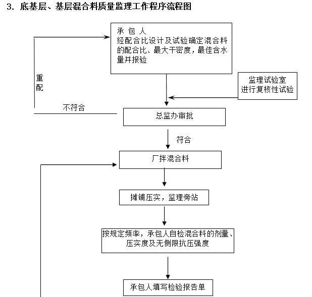 底基层、基层混合料质量监理工作程序流程图