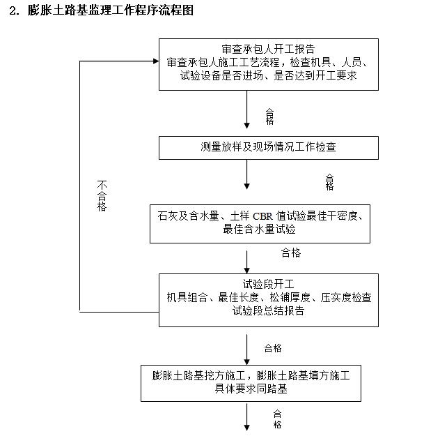 膨胀土路基监理工作程序流程图