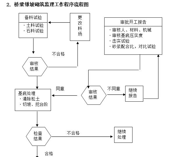 桥梁锥坡砌筑监理工作程序流程图