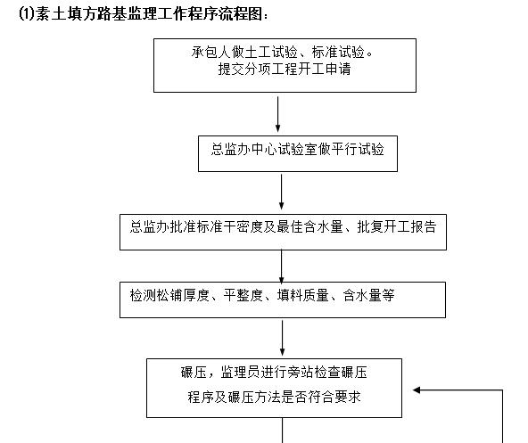 素土填方路基监理工作程序流程图: