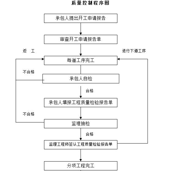 质量控制程序图