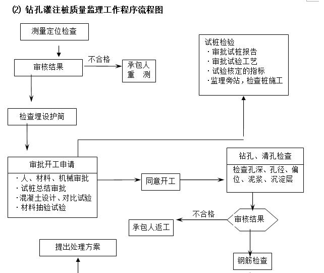 钻孔灌注桩质量监理工作程序流程图