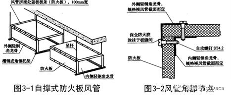 防火板风管制作与安装工艺