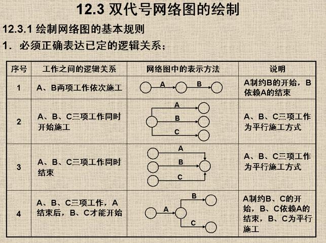 21双代号网络图的绘制