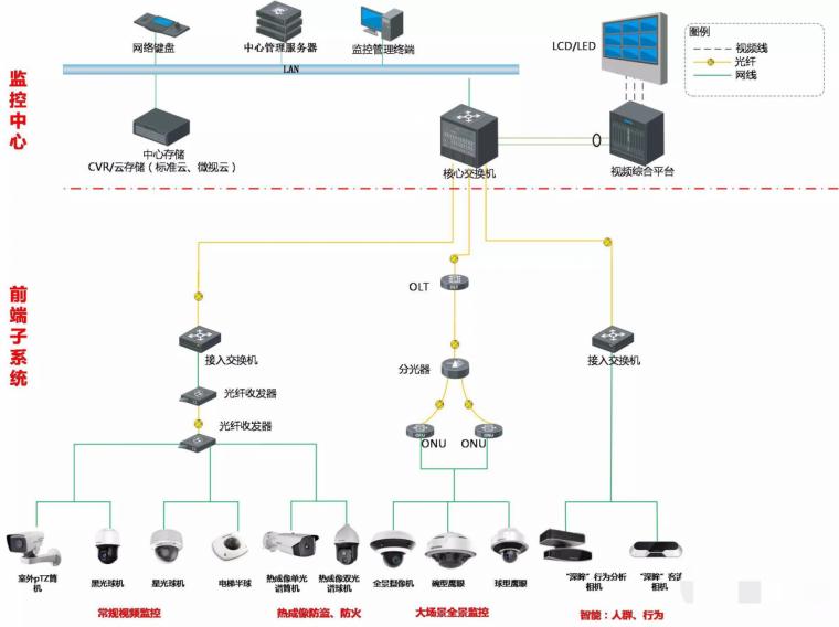 养老院项目视频监控系统设计方案