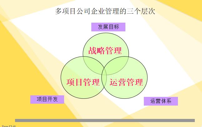 企业管理的三个层次