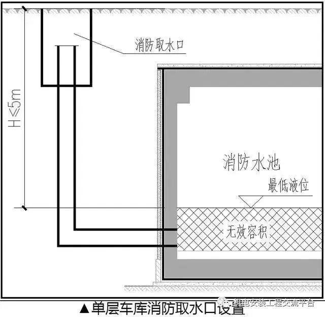 地下车库给排水系统的优化设计