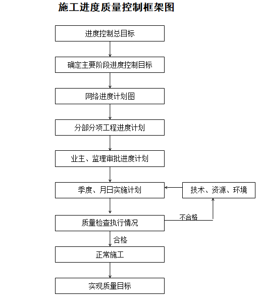 施工进度质量控制框架图