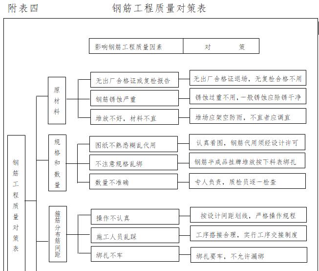钢筋工程质量对策表