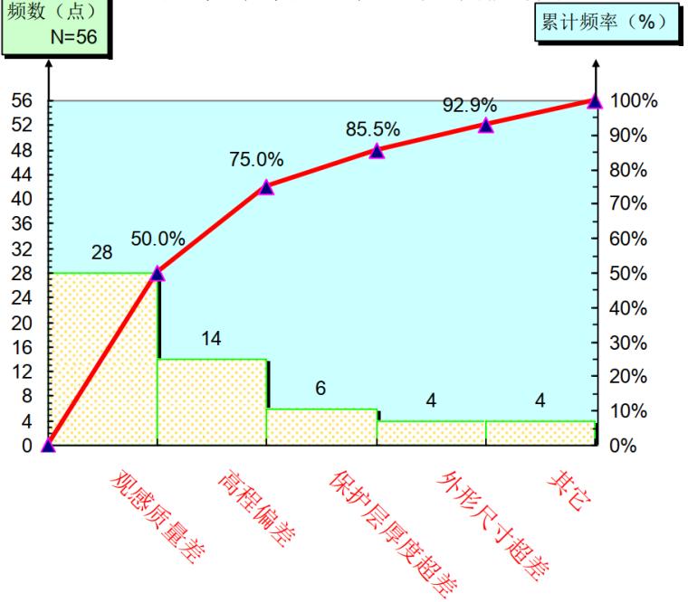 型钢砼框架梁施工质量统计排列图