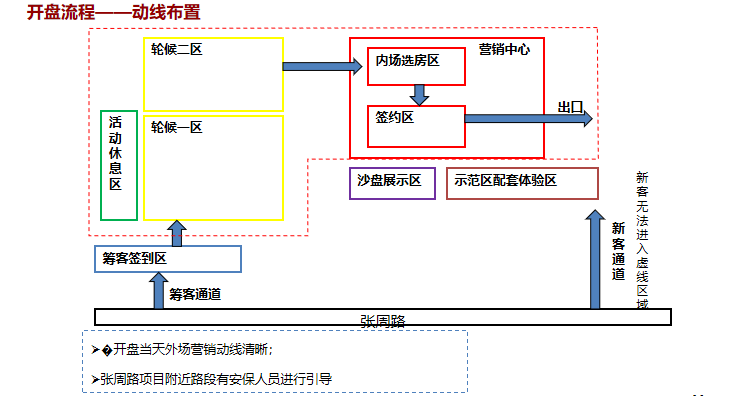 知名地产企业首期开盘总结培训讲义PPT-06开盘流程——动线布置
