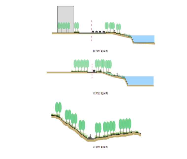 慢行交通系统剖面图