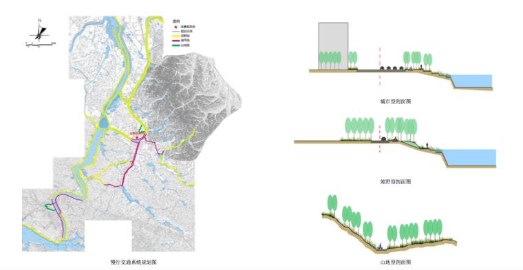 慢行交通系统图