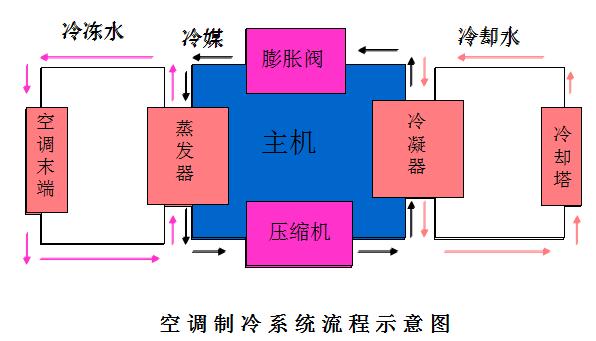 空调单位换算、结构、原理、选型
