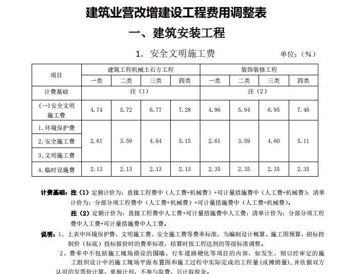 江苏省建筑业营改增建设工程费用调整表