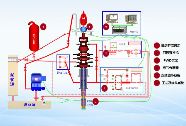 控压钻井技术及实践培训讲义PPT(103页)-08精细控压钻井系统现场设备连接