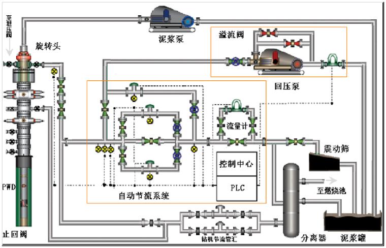控压钻井技术及实践培训讲义PPT(103页)-07控压钻井流程