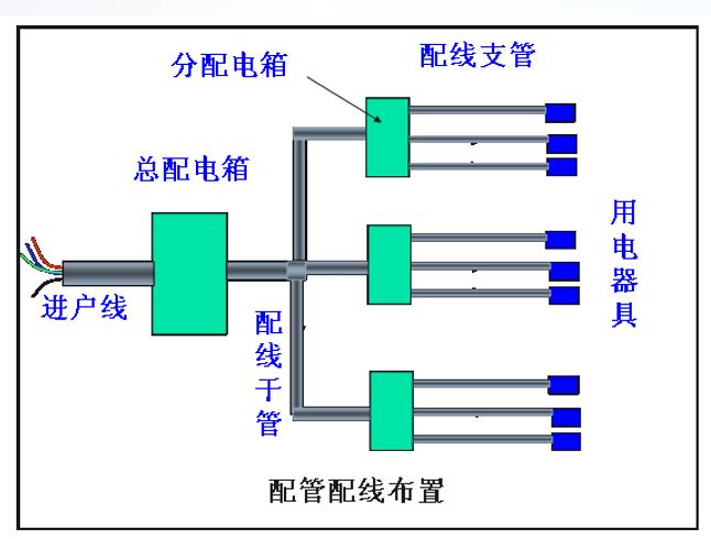 电气设备安装工程定额与预算