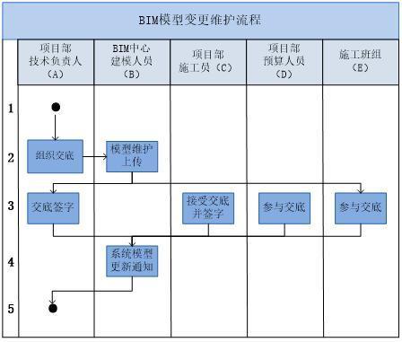 施工企业集团BIM中心建设方案(33页)