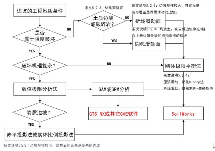 MIDASGTSNX在高边坡工程中的应用(9)_1