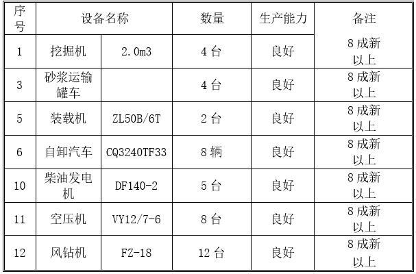 挡土墙主要施工设备一览表