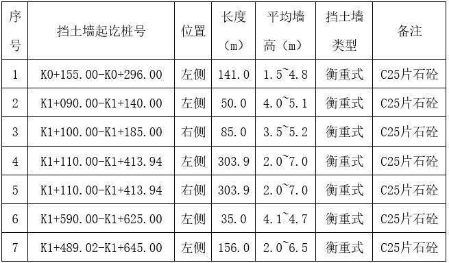 单项工程数量表