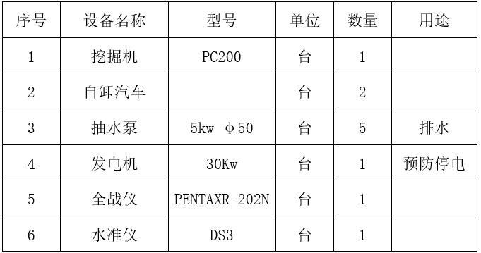 主要机具设备投入计划表