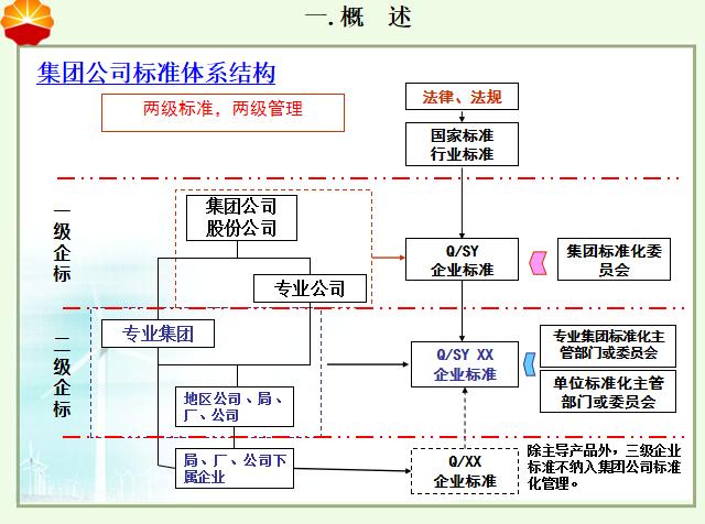 钻井工程专业标准化体系工作的探讨PPT-61集团公司标准体系结构