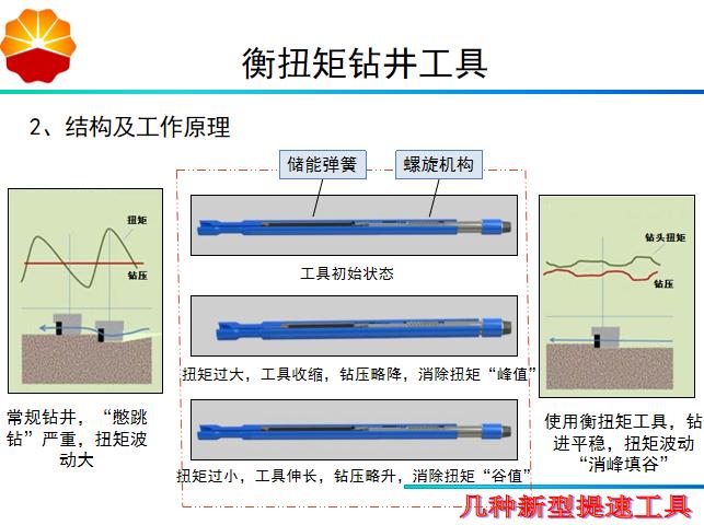 新型提速工具培训讲义PPT(内容详细)-57结构及工作原理
